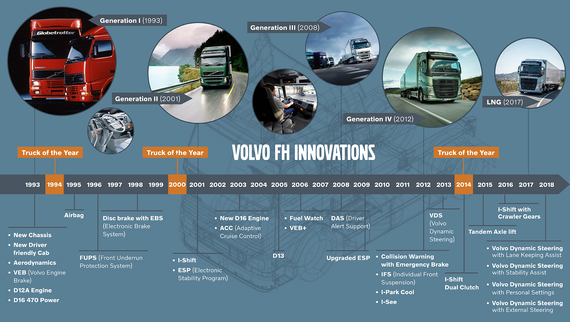 Volvo FH Innovations timeline