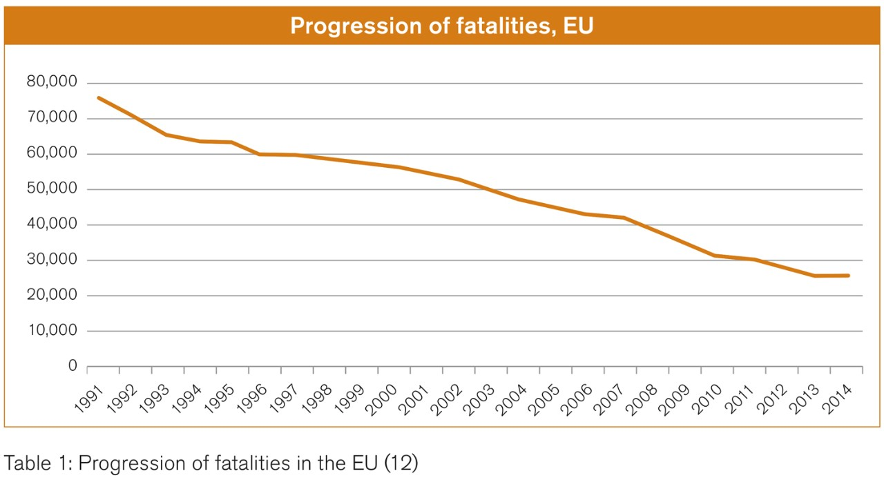 Driving progress in safety